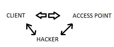 Krack Attacck 4 way handshake